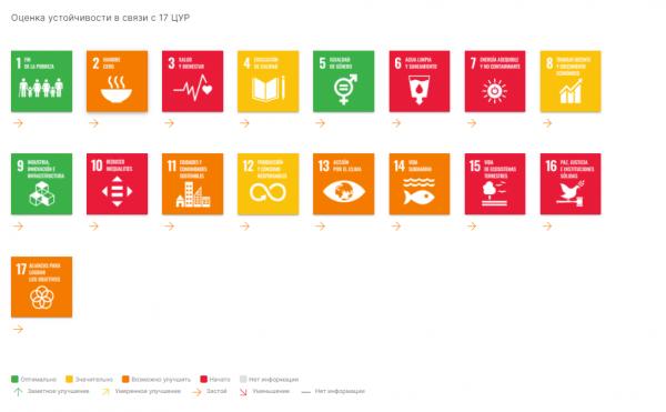 Публично сообщяйте о своих достижениях в осуществлении Повестки дня на период до 2030 года